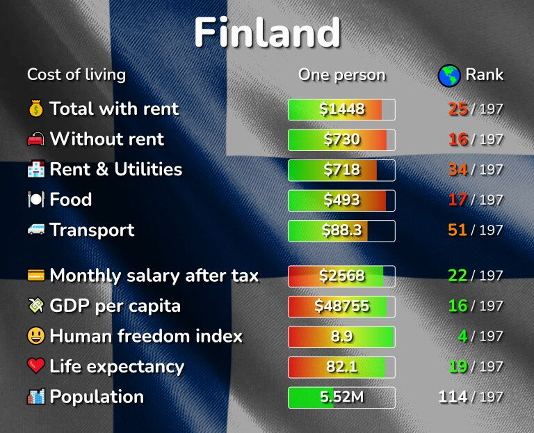 Cost of living in Finland infographic
