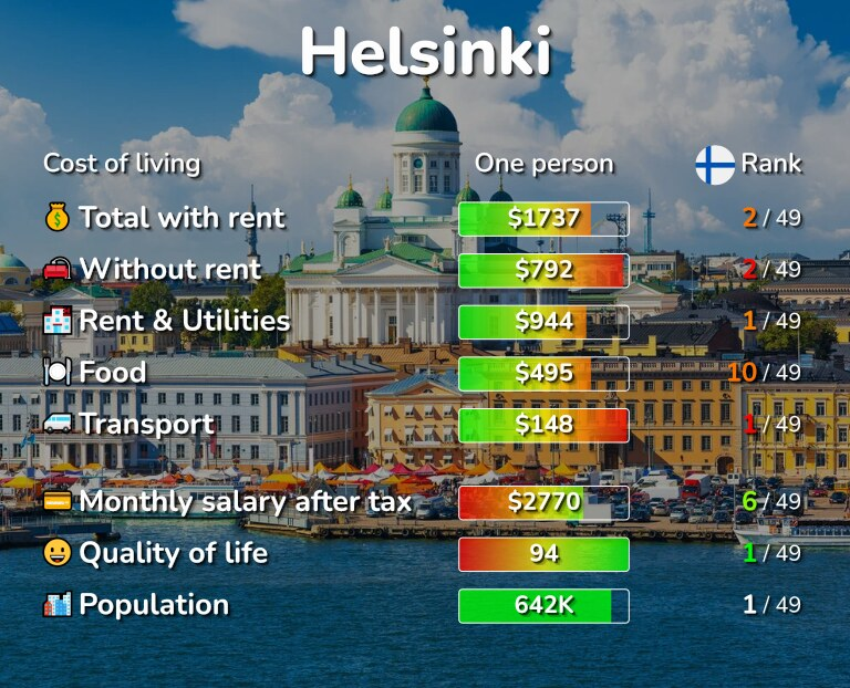 Cost of living in Helsinki infographic
