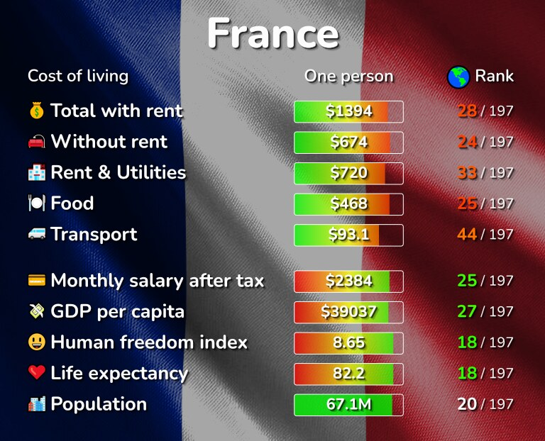 Cost of living in France infographic
