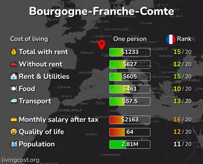Cost of living in Bourgogne-Franche-Comte infographic