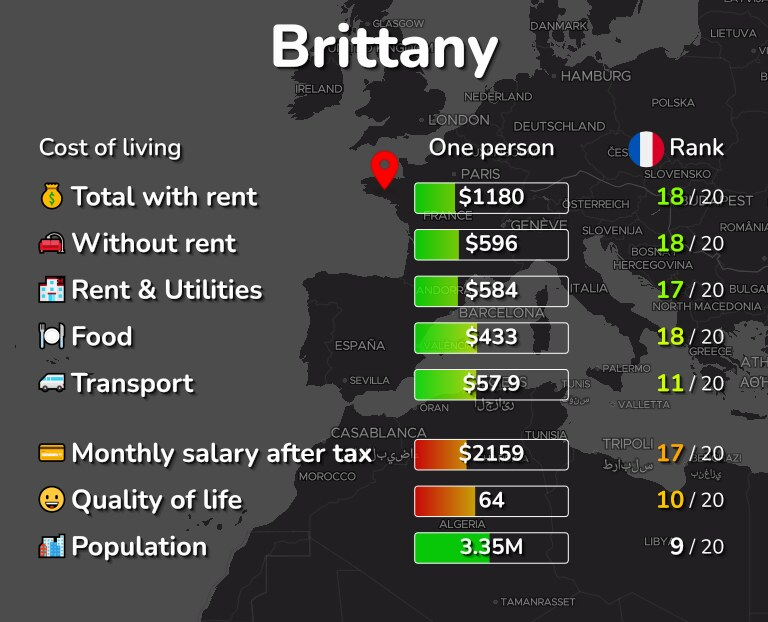 Cost of living in Brittany infographic