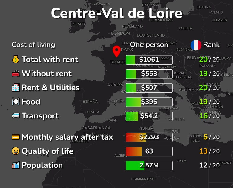 Cost of living in Centre-Val de Loire infographic