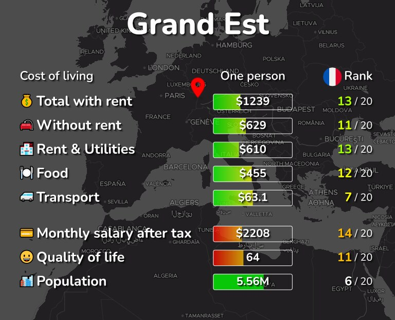 Cost of living in Grand Est infographic