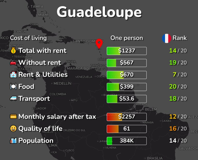 Cost of living in Guadeloupe infographic