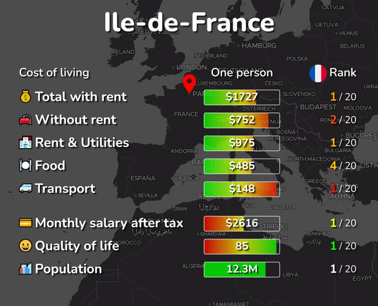 Cost of living in Ile-de-France infographic