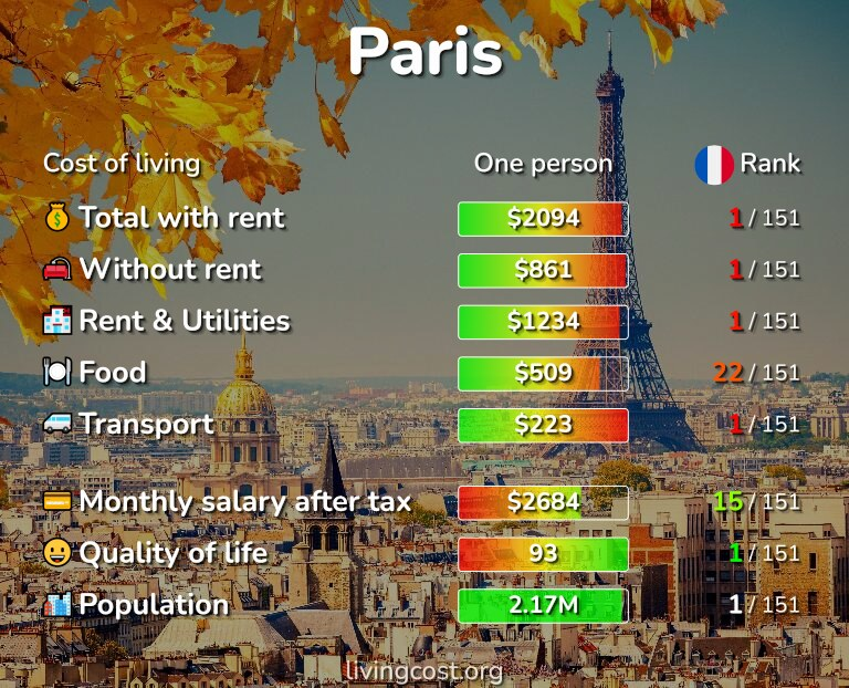 Cost of living in Paris infographic