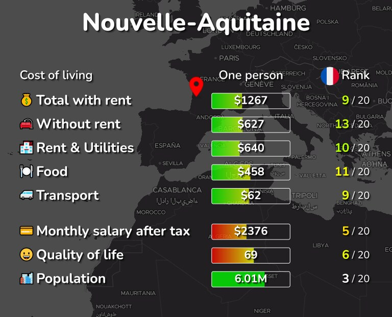Cost of living in Nouvelle-Aquitaine infographic
