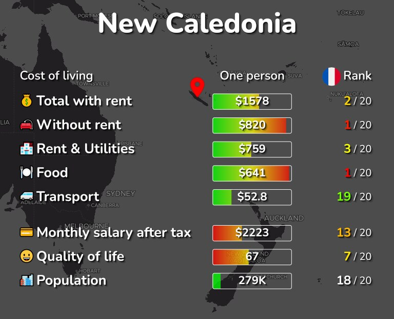 Cost of living in New Caledonia infographic