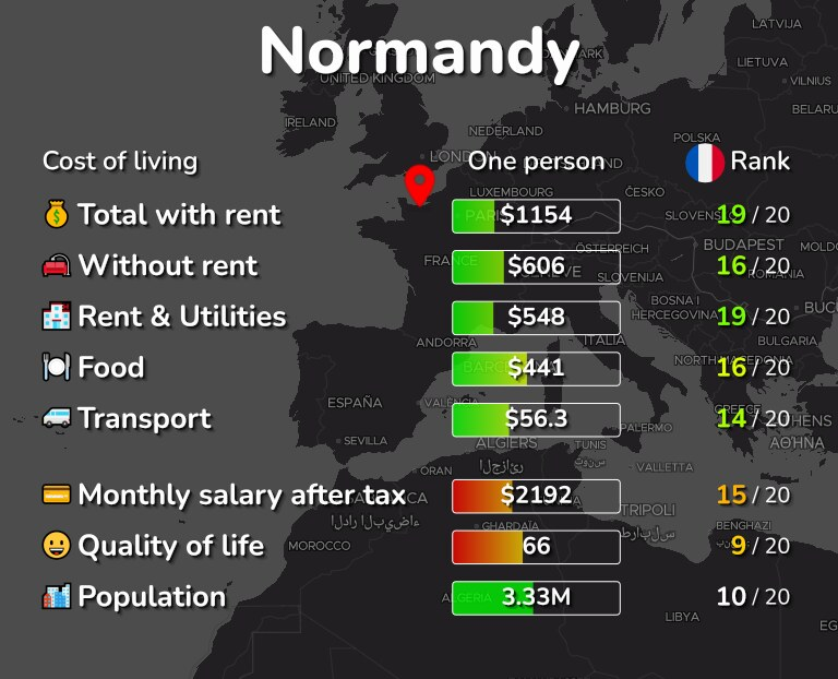 Cost of living in Normandy infographic