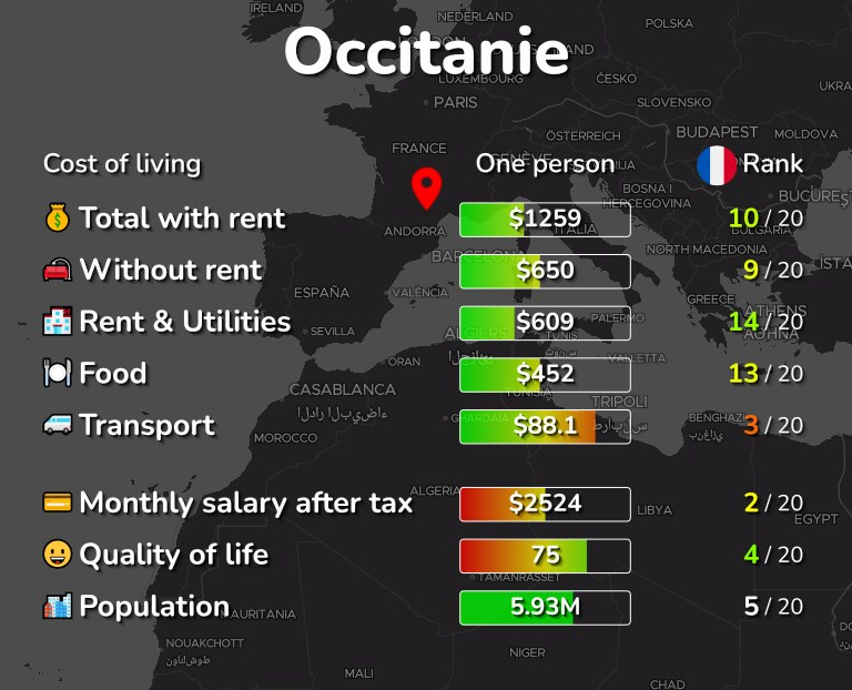 Cost of living in Occitanie infographic