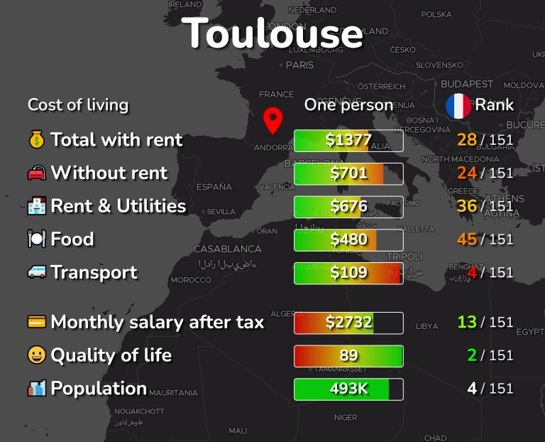 Cost of living in Toulouse infographic