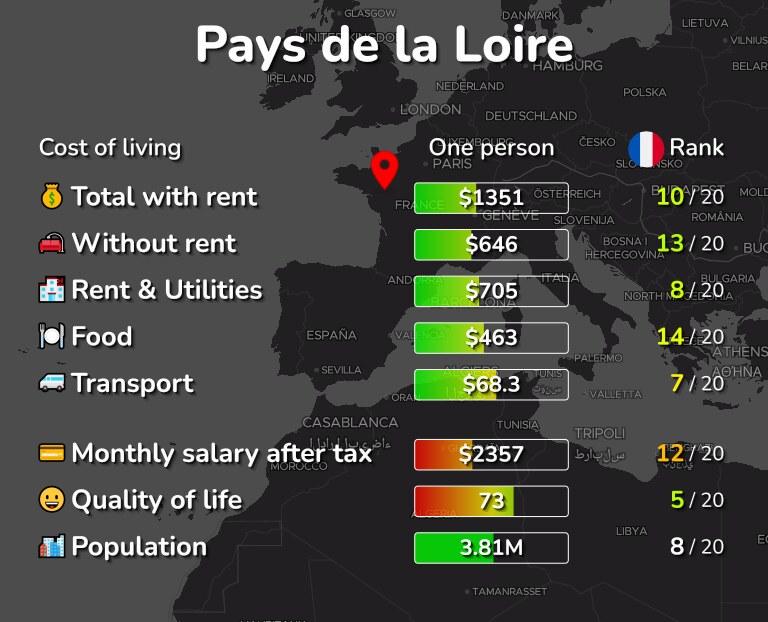Cost of living in Pays de la Loire infographic