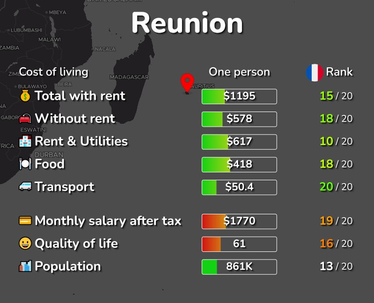 Cost of living in Reunion infographic