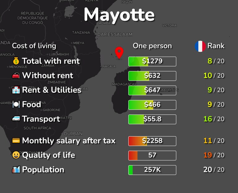 Cost of living in Mayotte infographic