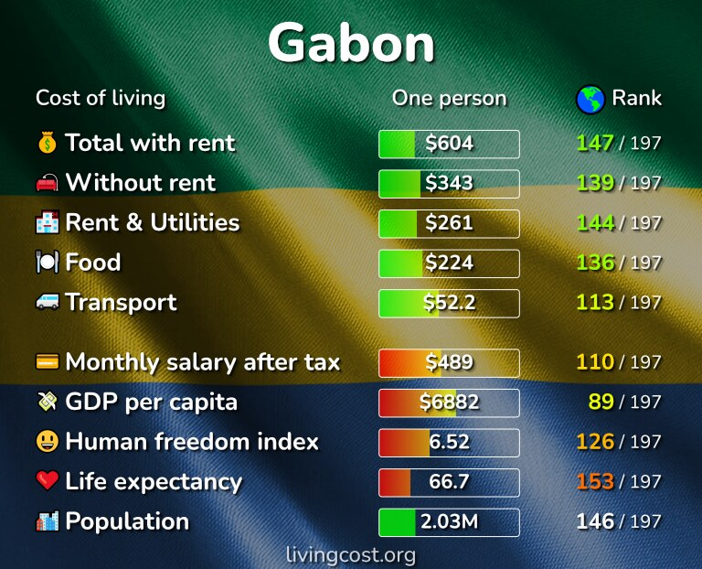 Cost of living in Gabon infographic
