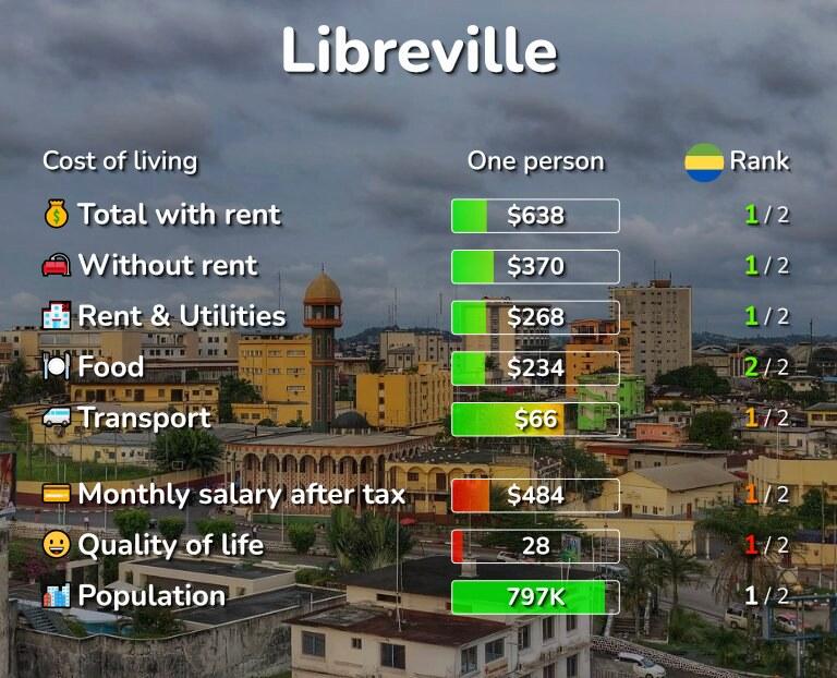 Meet men in Libreville