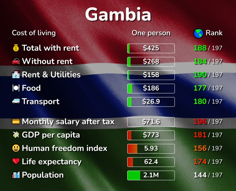 Cost of living in the Gambia infographic