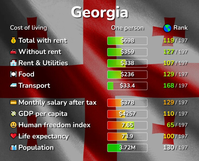 Cost of living in Georgia infographic