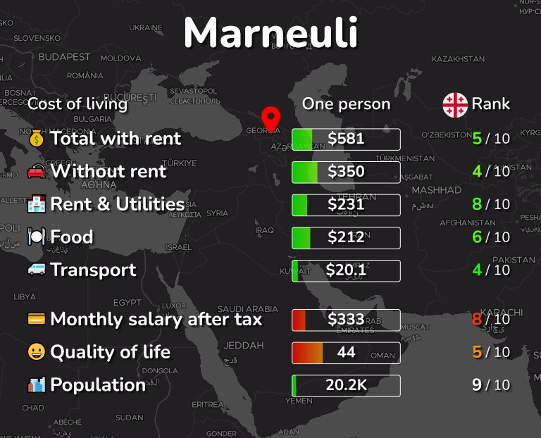 Cost of living in Marneuli infographic