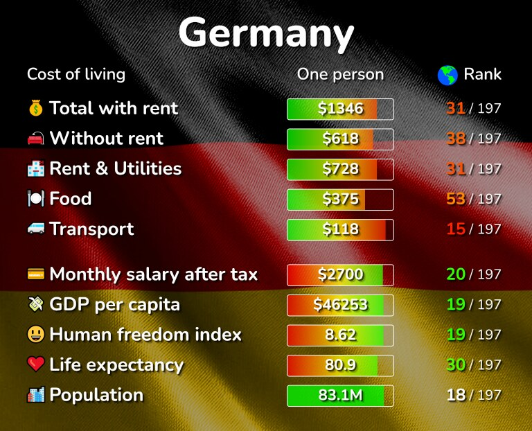 Cost of living in Germany infographic