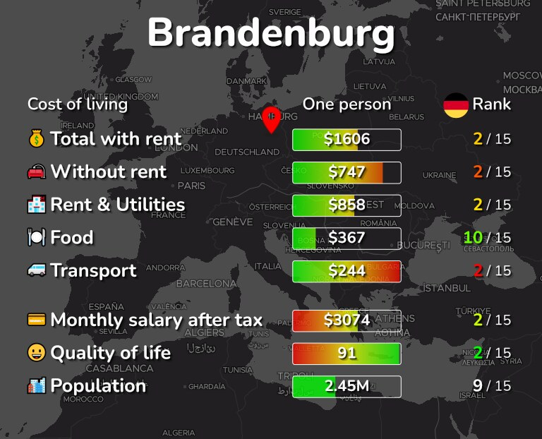 Cost of living in Brandenburg infographic