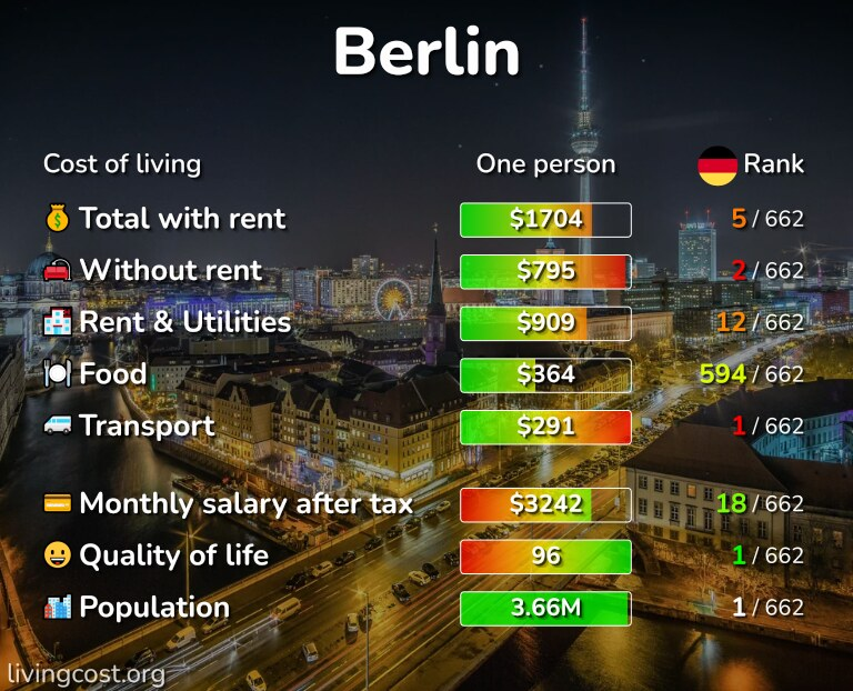 Cost of living in Berlin infographic