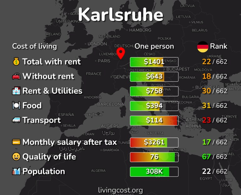 Cost of living in Karlsruhe infographic