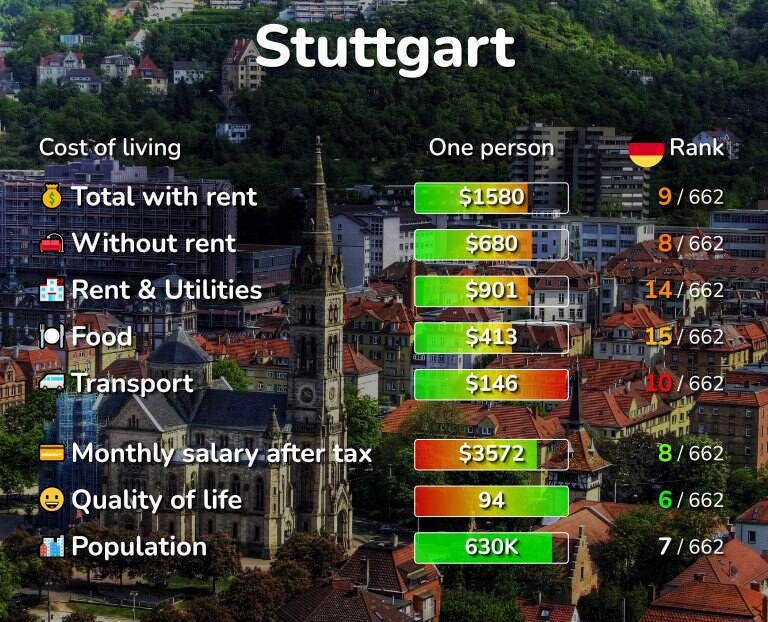 Cost of living in Stuttgart infographic