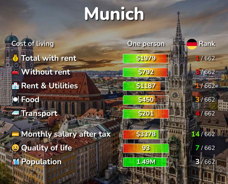 Cost of living in Munich infographic