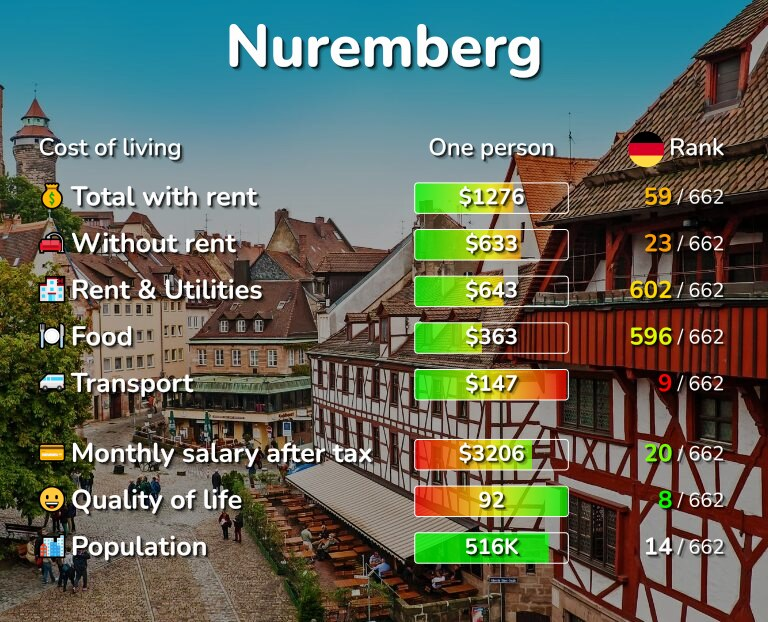 Cost of living in Nuremberg infographic