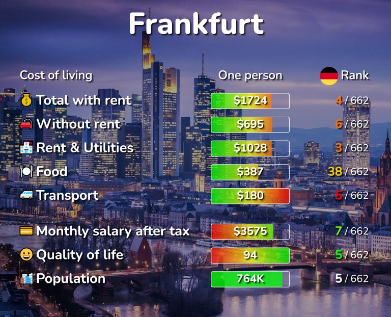 Cost of living in Frankfurt infographic