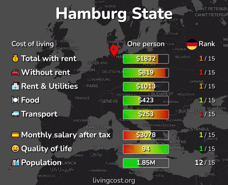 Cost of living in Hamburg State infographic