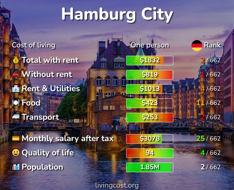 Cost of living in Hamburg infographic