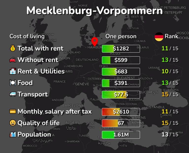 Cost of living in Mecklenburg-Vorpommern infographic
