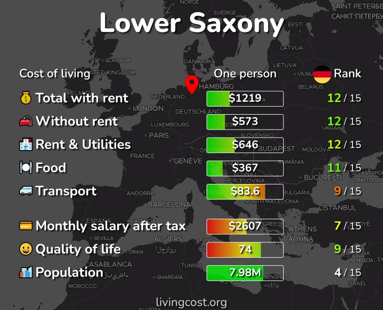 Cost of living in Lower Saxony infographic