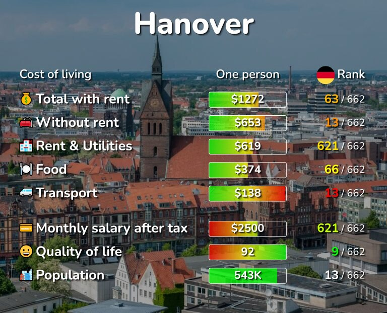 Cost of living in Hanover infographic