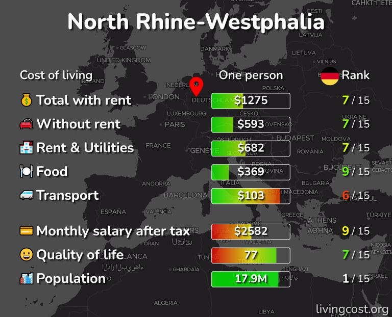 Cost of living in North Rhine-Westphalia infographic