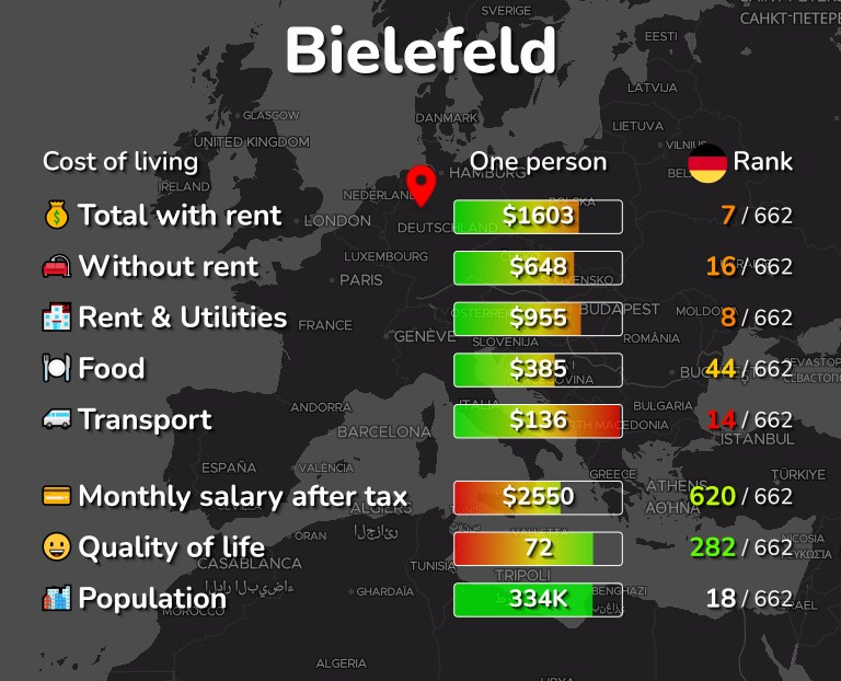 Cost of living in Bielefeld infographic