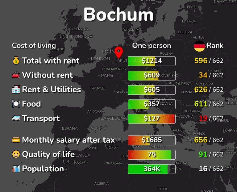 Cost of living in Bochum infographic