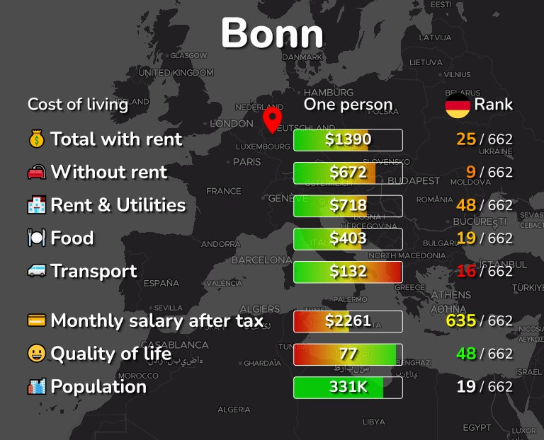 Cost of living in Bonn infographic