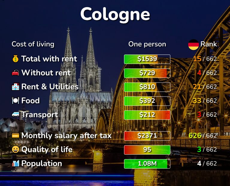 Cost of living in Cologne infographic