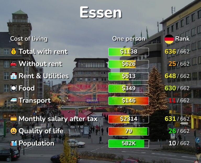 Cost of living in Essen infographic