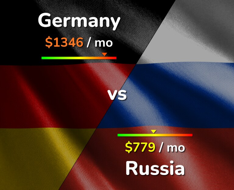 Cost of living in Germany vs Russia infographic