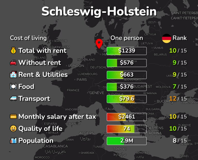 Cost of living in Schleswig-Holstein infographic