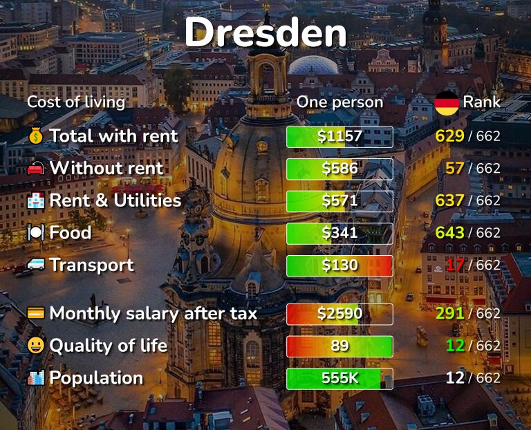 Cost of living in Dresden infographic