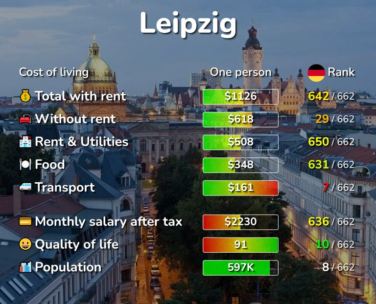 Cost of living in Leipzig infographic