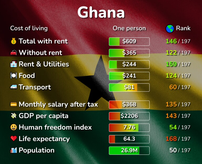 Cost of living in Ghana infographic