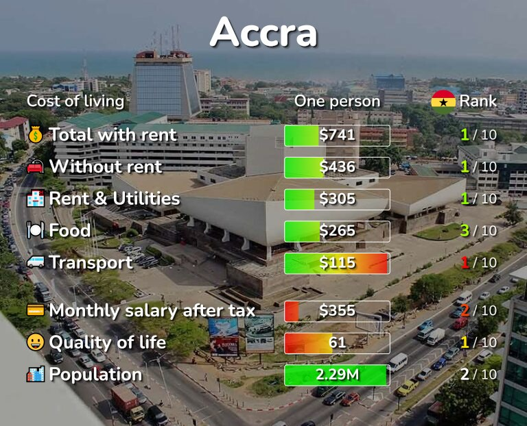 Cost of living in Accra infographic