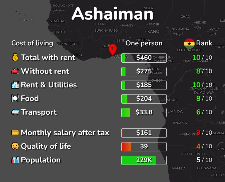 Cost of living in Ashaiman infographic