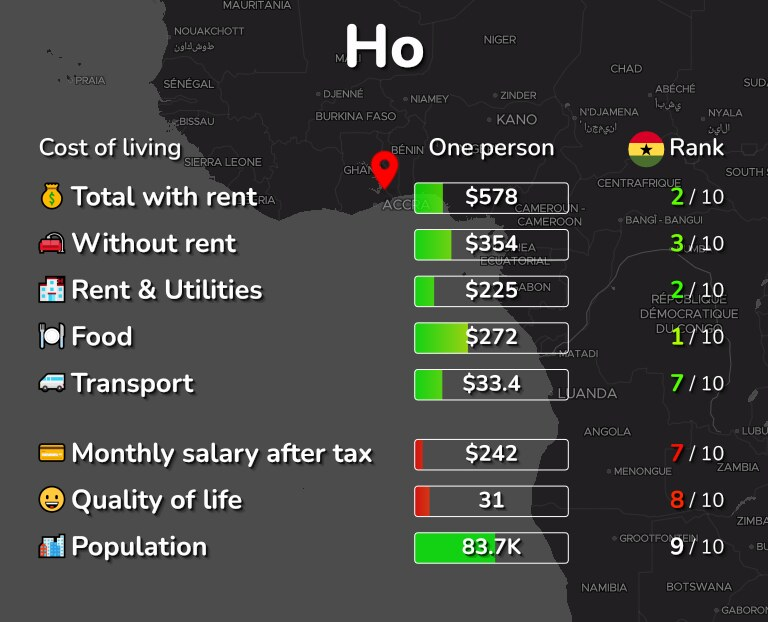 Cost of living in Ho infographic